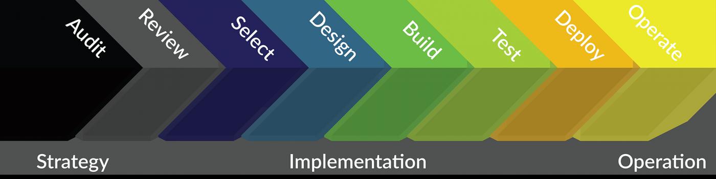 JP Reis Technology Transformation Process