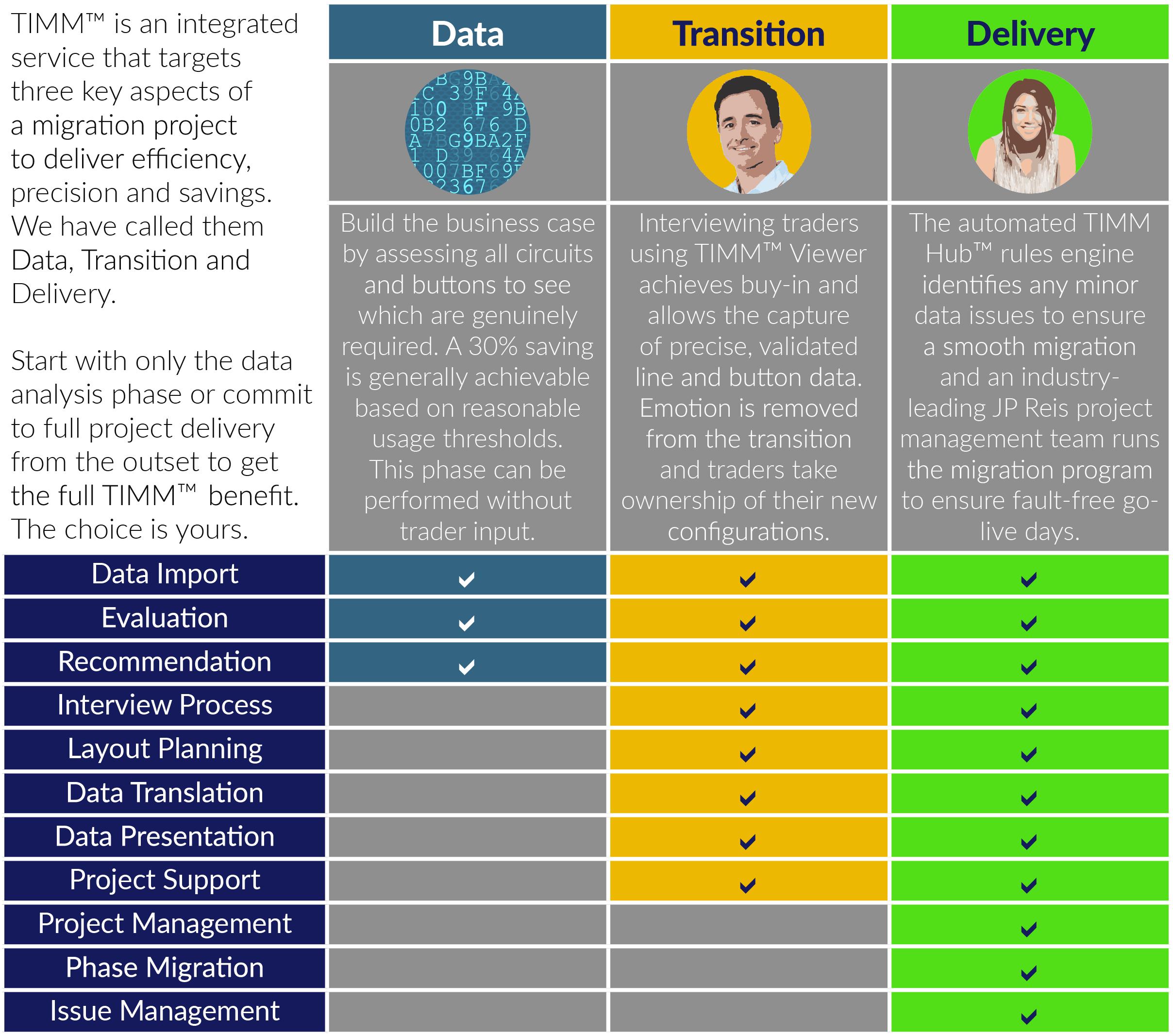 Diagram explaining many benefits of TIMM™