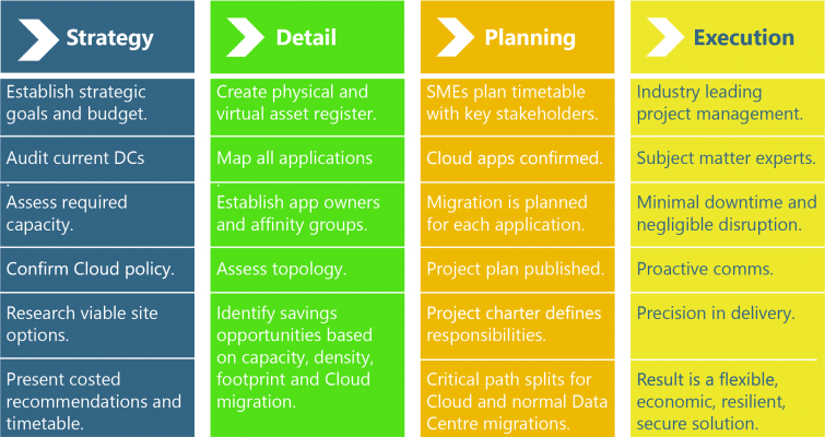 JP Reis provides data and app relocation and management services.