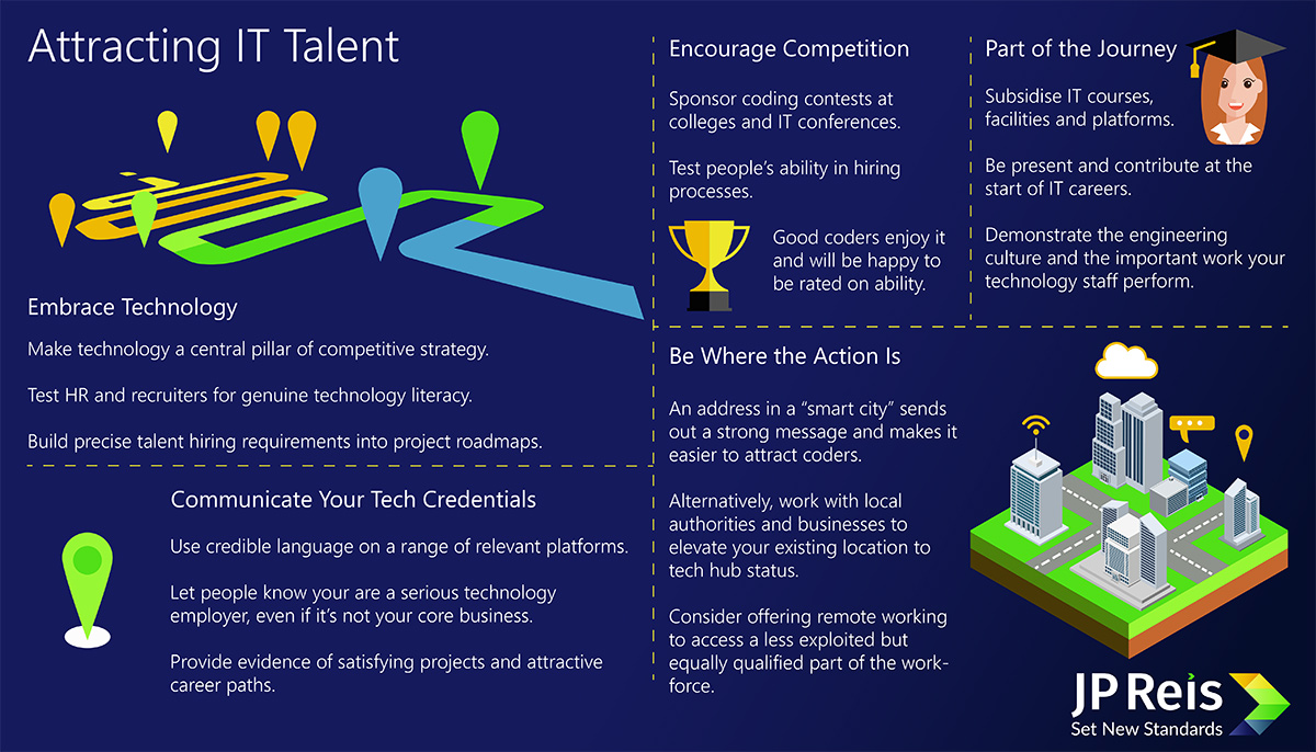 Infographic: How to attract technology talent.